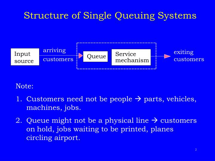 Structure of single queuing systems