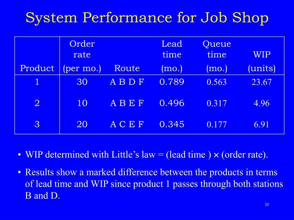 System Performance for Job Shop