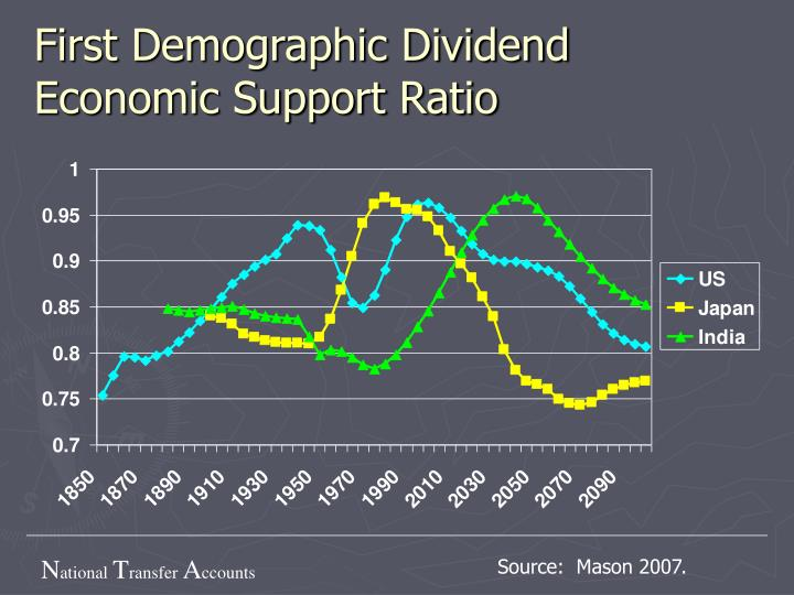"""essay demographic dividend A """"demographic dividend"""" that sparks economic growth, boosts social in decline since the late 1980s in this volume's first essay, the population."""
