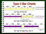 type ii bar charts