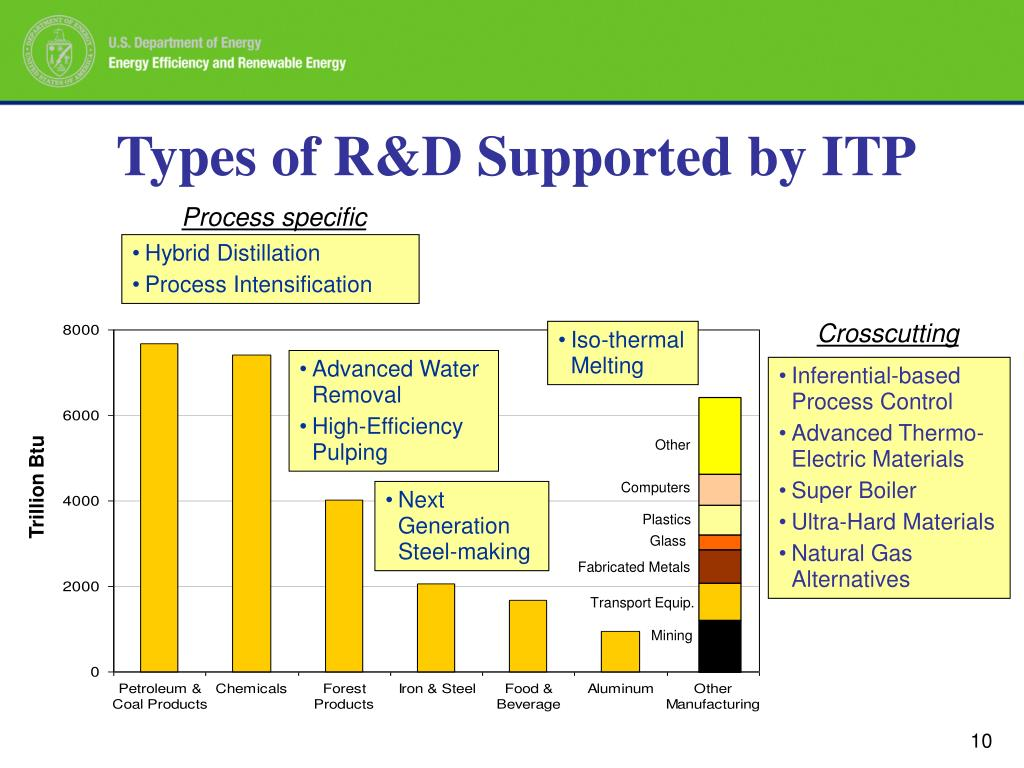 Types of R&D Supported by ITP