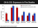 cn co exposure in fire deaths