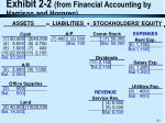 exhibit 2 2 from financial accounting by harrison and horgren