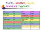 assets liabilities equity revenues expenses