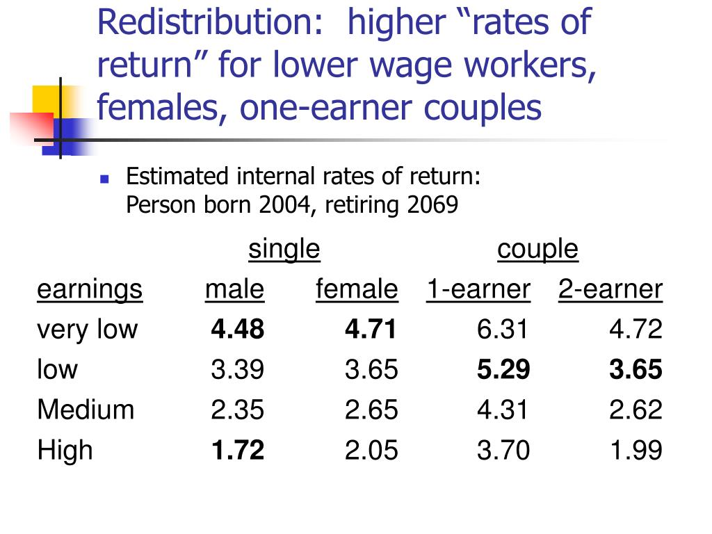 "Redistribution:  higher ""rates of return"" for lower wage workers, females, one-earner couples"