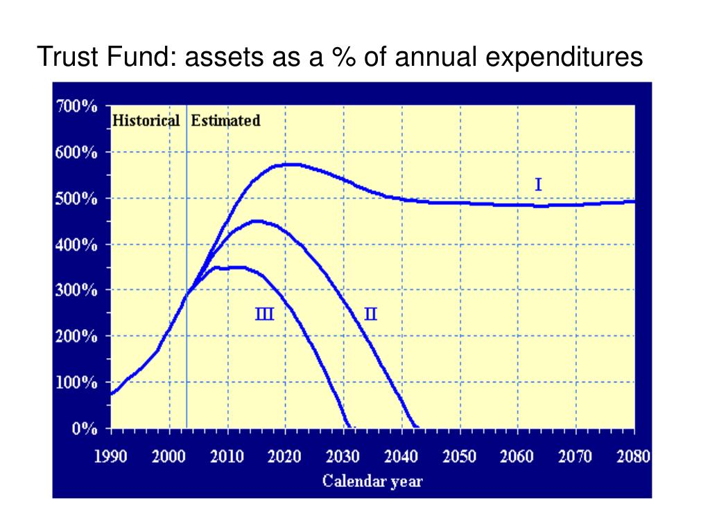 Trust Fund: assets as a % of annual expenditures
