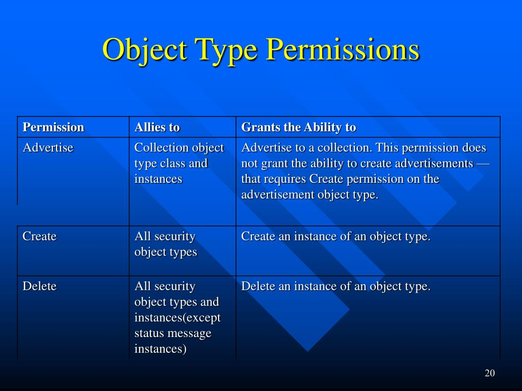 Object Type Permissions