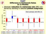 fast difference in restenosis rates @ 12 months