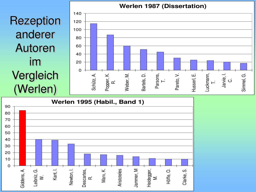 Rezeption anderer Autoren im Vergleich (Werlen)