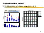 subject allocation pattern ed75 shifted to the left of dose range curve id 5