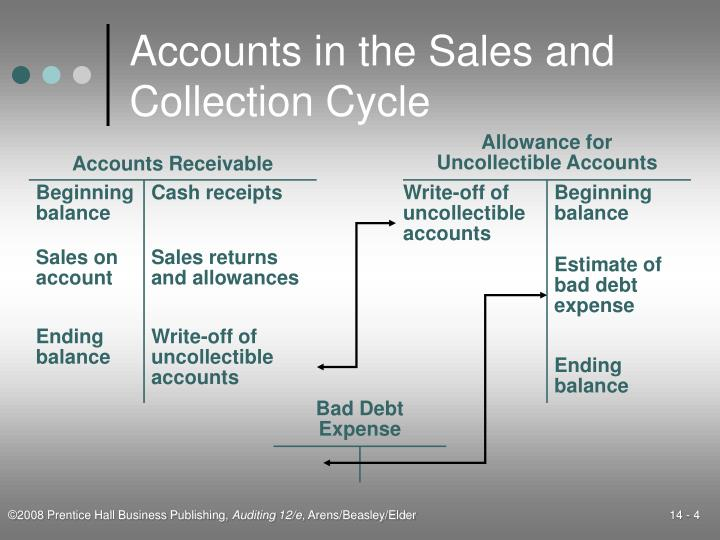 Accounts in the Sales and Collection Cycle