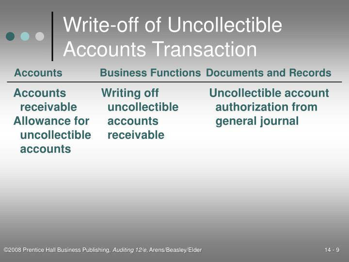 Write-off of Uncollectible Accounts Transaction