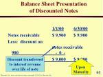 balance sheet presentation of discounted notes