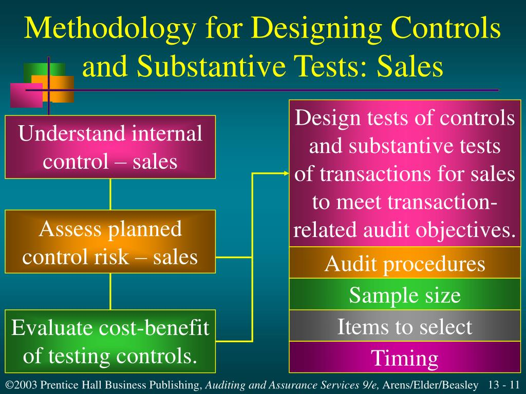 Methodology for Designing Controls