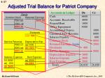 adjusted trial balance for patriot company57