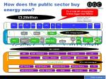 how does the public sector buy energy now