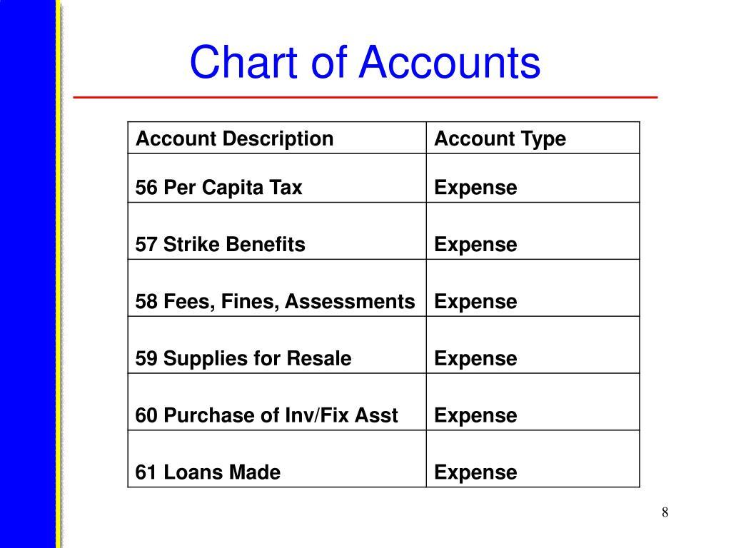 Chart of Accounts