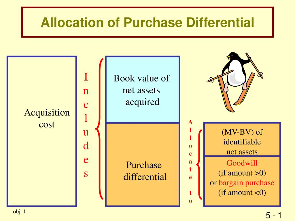 Allocation of Purchase Differential
