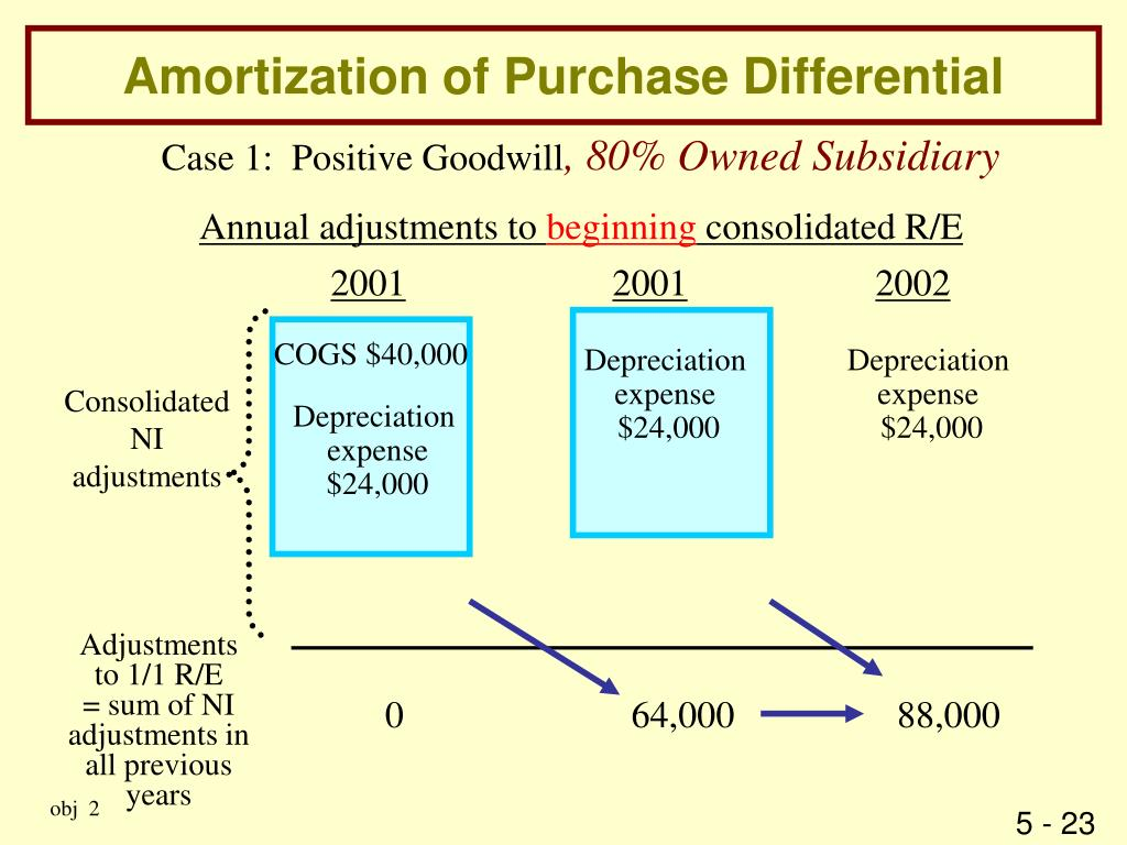 Amortization of Purchase Differential