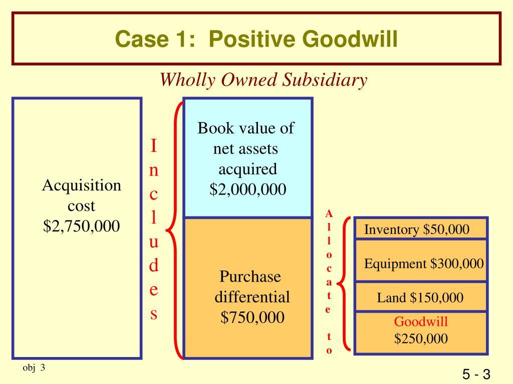 Case 1:  Positive Goodwill