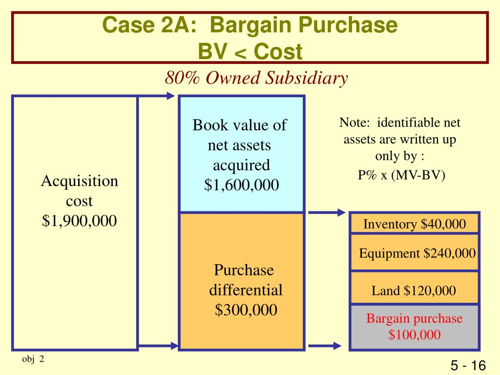 Case 2A:  Bargain Purchase