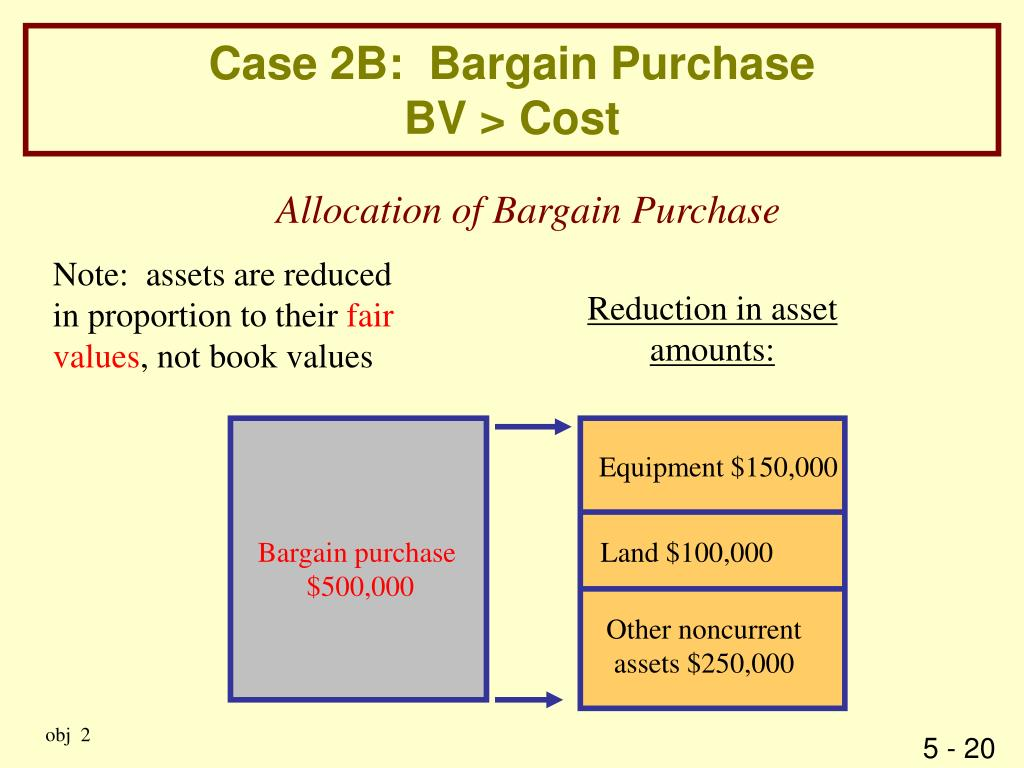 Case 2B:  Bargain Purchase