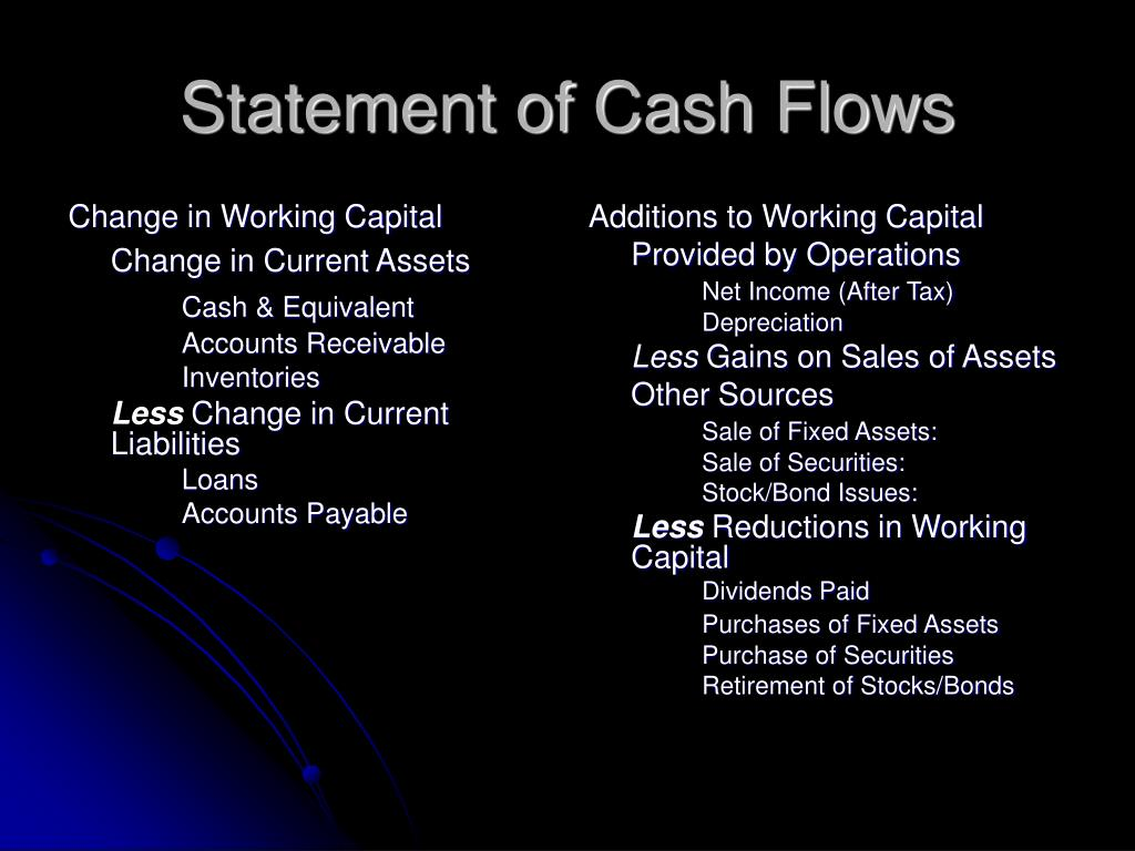 Change in Working Capital
