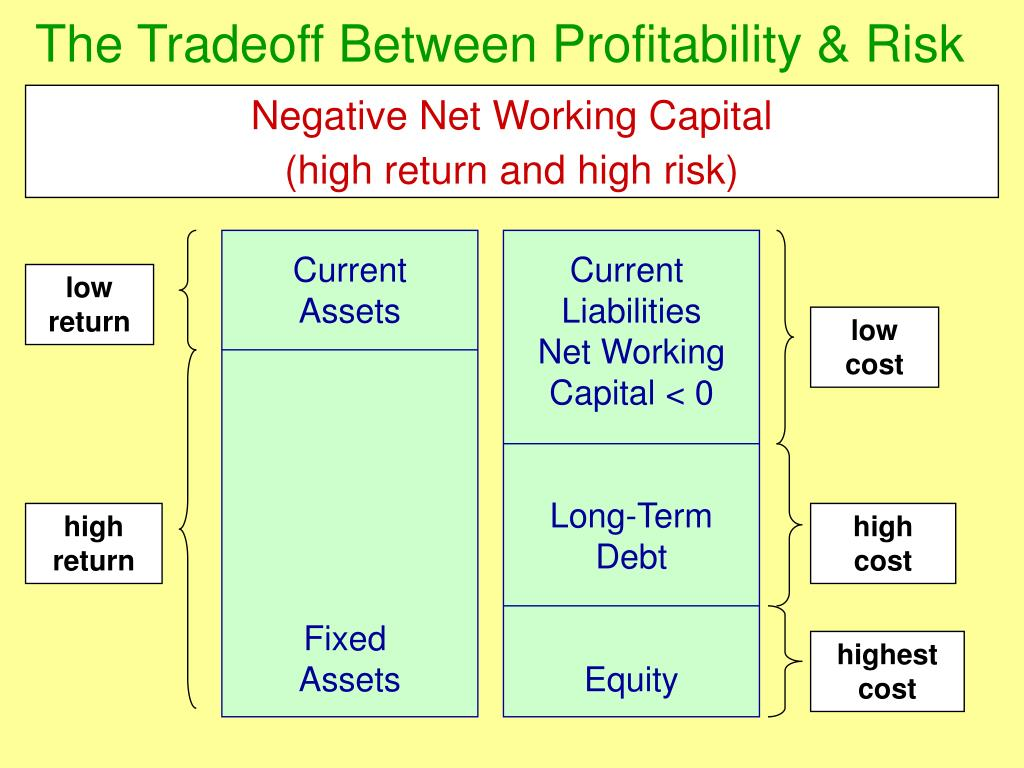 The Tradeoff Between Profitability & Risk
