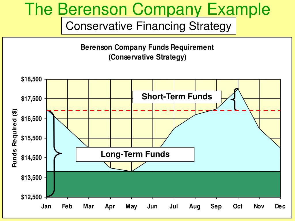 The Berenson Company Example