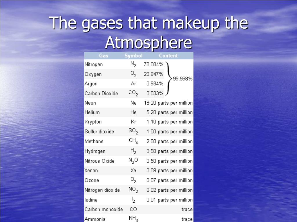 The gases that makeup the  Atmosphere