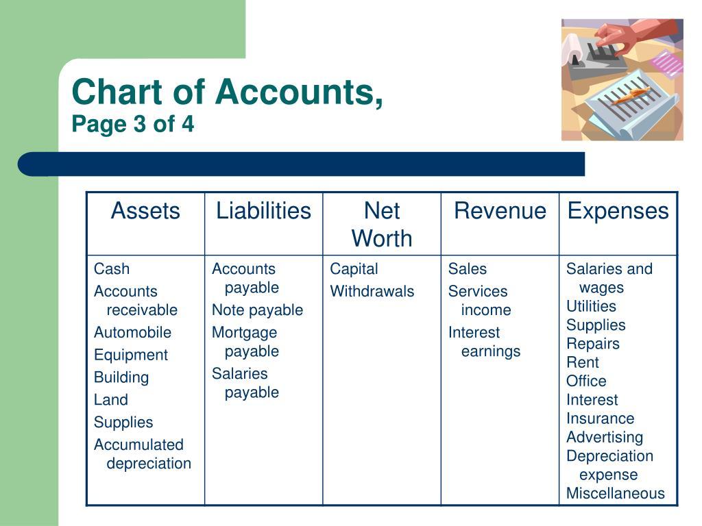 Chart of Accounts,
