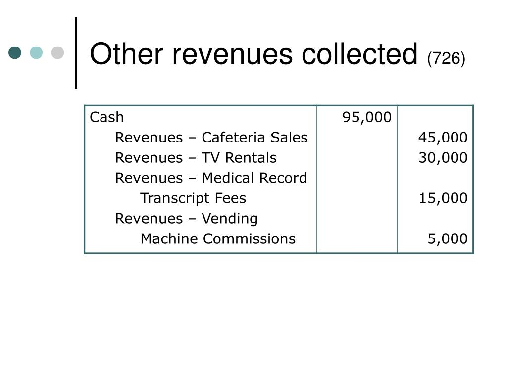 Other revenues collected