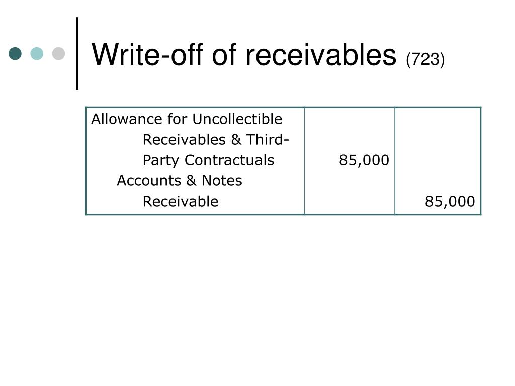 Write-off of receivables