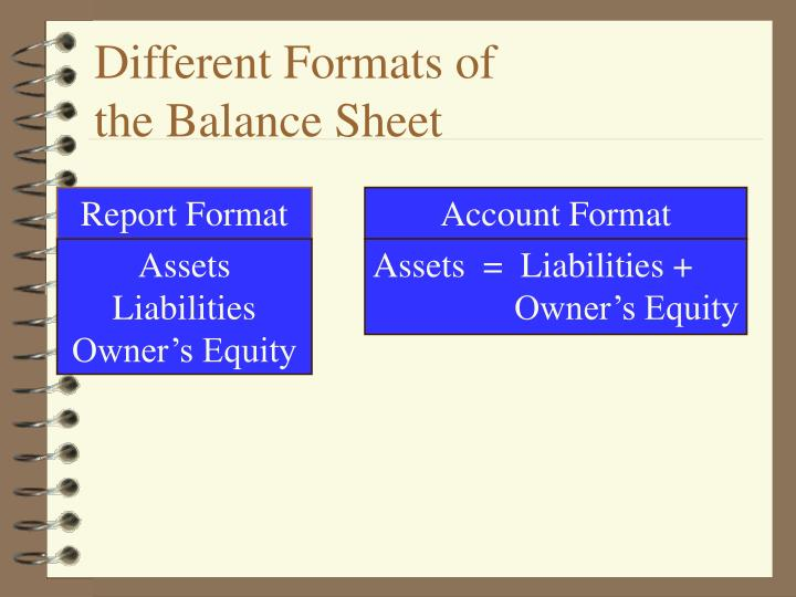 Different Formats of