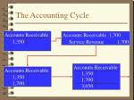 the accounting cycle2