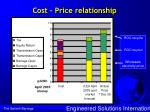 cost price relationship