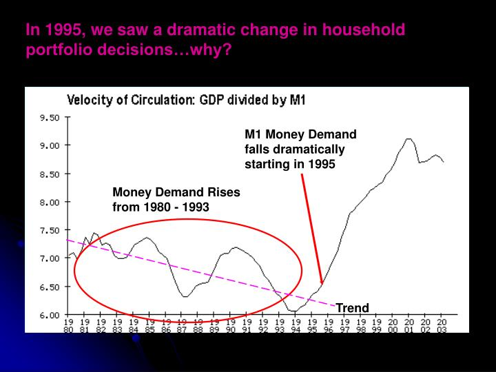 In 1995, we saw a dramatic change in household portfolio decisions…why?