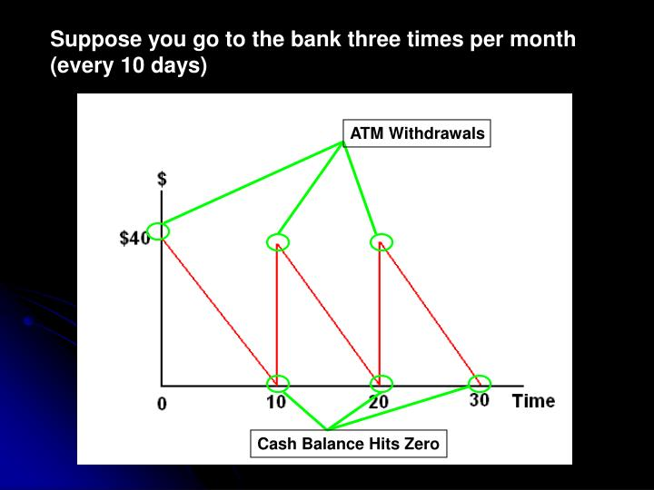 Suppose you go to the bank three times per month (every 10 days)