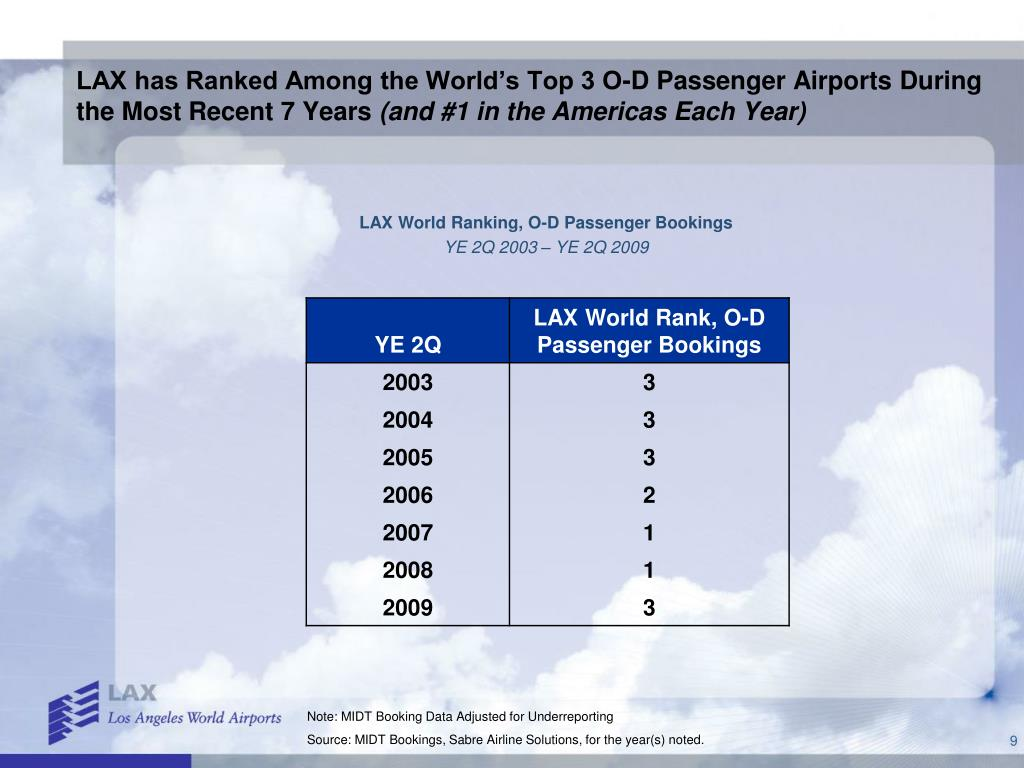 LAX has Ranked Among the World's Top 3 O-D Passenger Airports During the Most Recent 7 Years