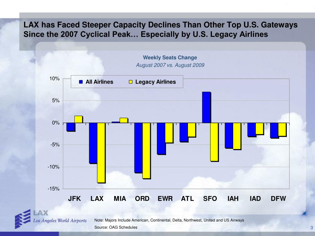 LAX has Faced Steeper Capacity Declines Than Other Top U.S. Gateways Since the 2007 Cyclical Peak… Especially by U.S. Legacy Airlines
