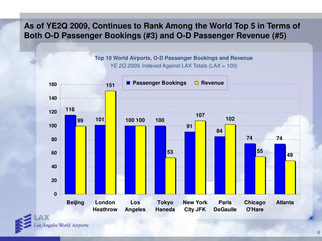 As of YE2Q 2009, Continues to Rank Among the World Top 5 in Terms of Both O-D Passenger Bookings (#3) and O-D Passenger Revenue (#5)