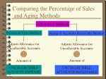 comparing the percentage of sales and aging methods