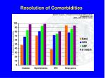 resolution of comorbidities