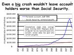 even a big crash wouldn t leave account holders worse than social security