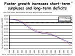 faster growth increases short term surpluses and long term deficits