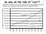 so why all the talk of cuts
