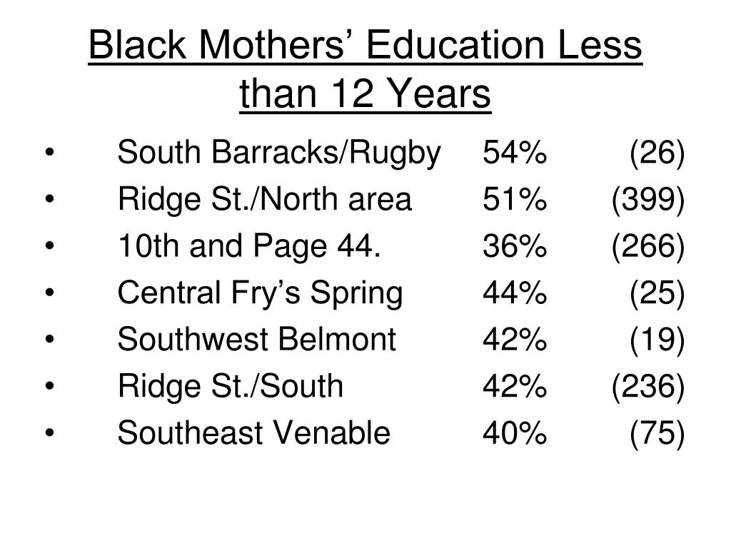 Black Mothers' Education Less than 12 Years
