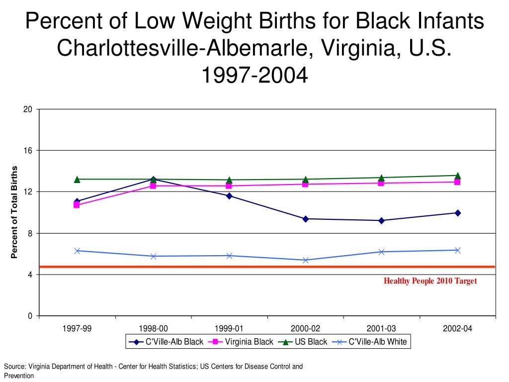 Percent of Low Weight Births for Black Infants Charlottesville-Albemarle, Virginia, U.S.