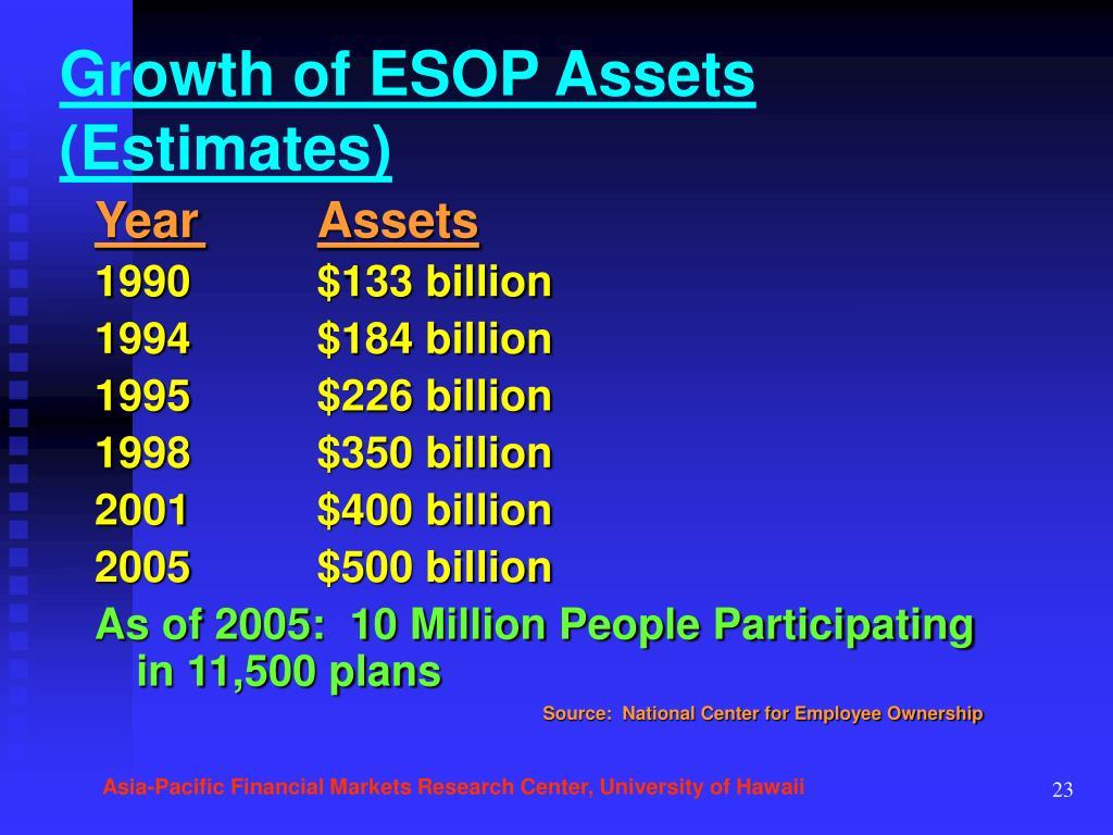 Growth of ESOP Assets (Estimates)