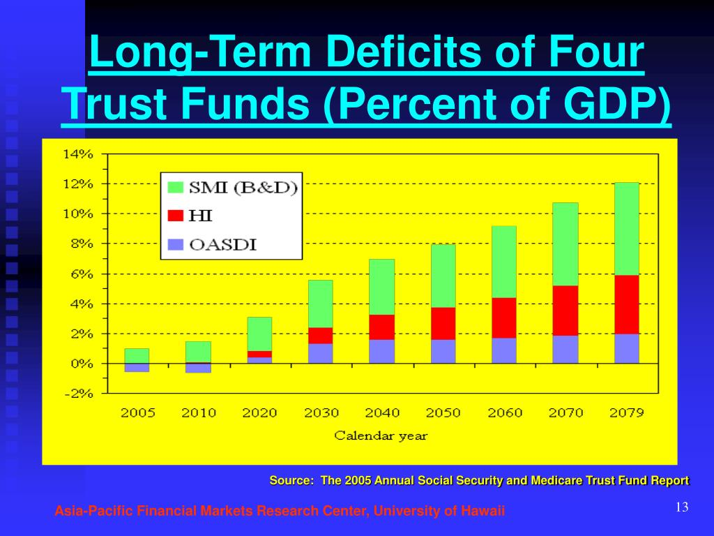 Long-Term Deficits of Four Trust Funds (Percent of GDP)